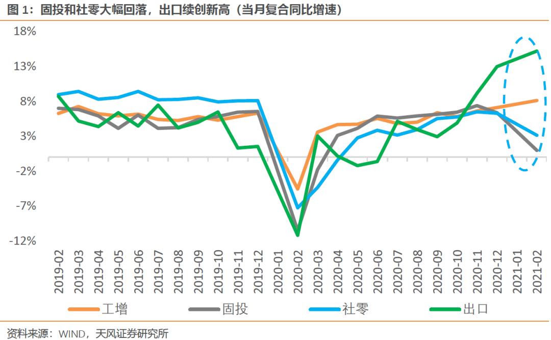 天风宏观宋:经济复苏有望迎来二季度第二高