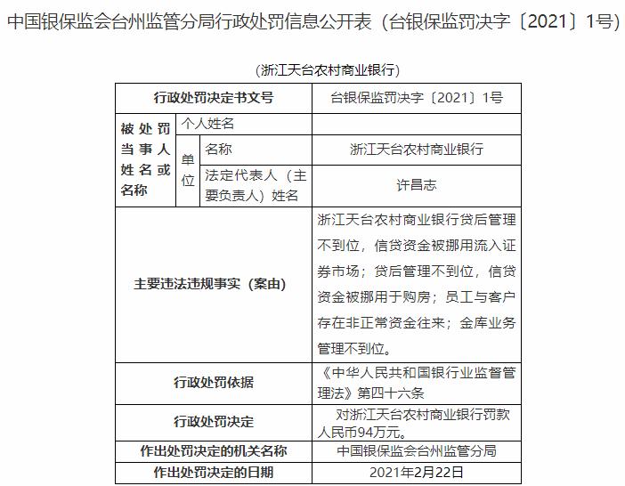 因信贷资金被挪用于购房 浙江2家银行被罚183万元
