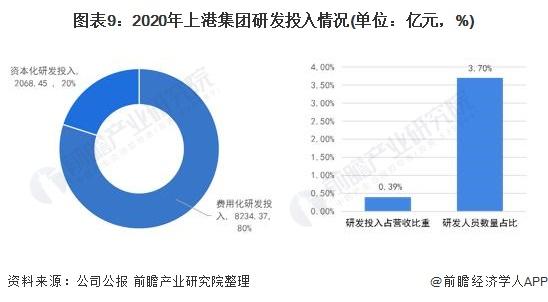 图表9:2020年上港集团研发投入情况(单位:亿元,%)