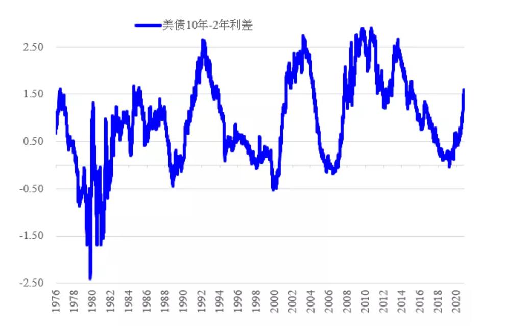 美国国债收益率上升和下降,有多少驱动力和看涨空间?  _东方财富网