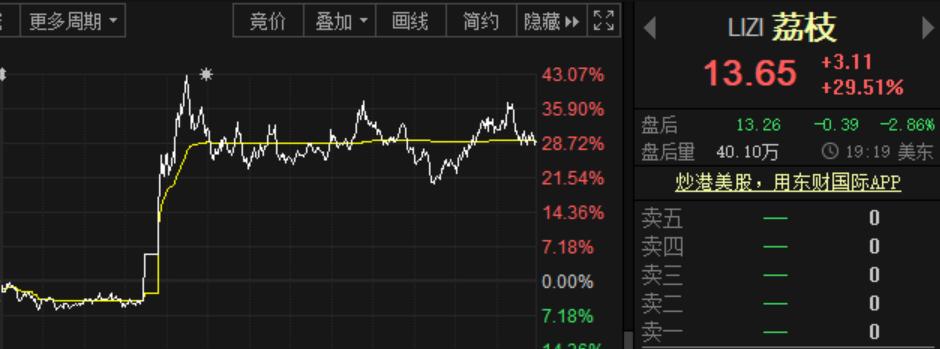"""被散户翻了之后,大空头就彻底""""改革""""了!中国股票香橼昌多,一度暴涨45%,引发导火索!"""