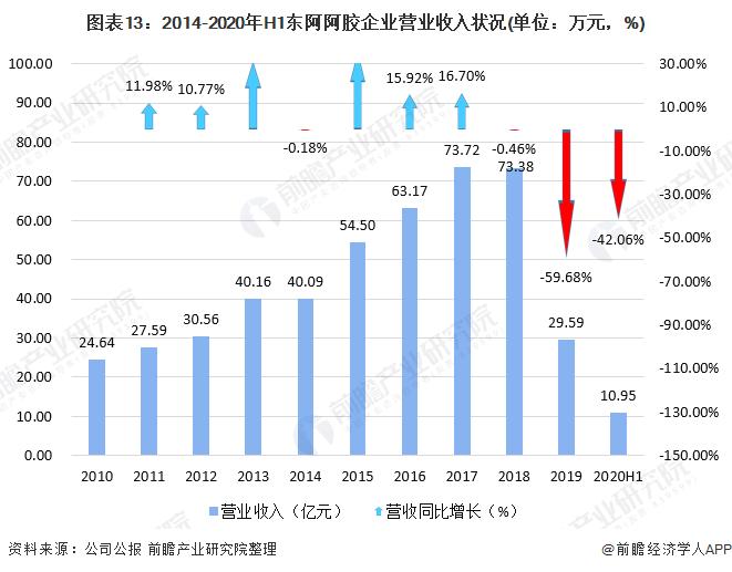 图外13:2014-2020年H1东阿阿胶企业买卖收好状况(单位:万元,%)