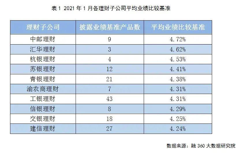 节后压岁钱、年终奖集结 山东银行理财花式揽客!1元起购、年化4.28%