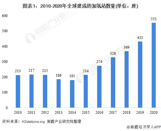 2021年全球加氢站行业区域市场现状分析 中韩加