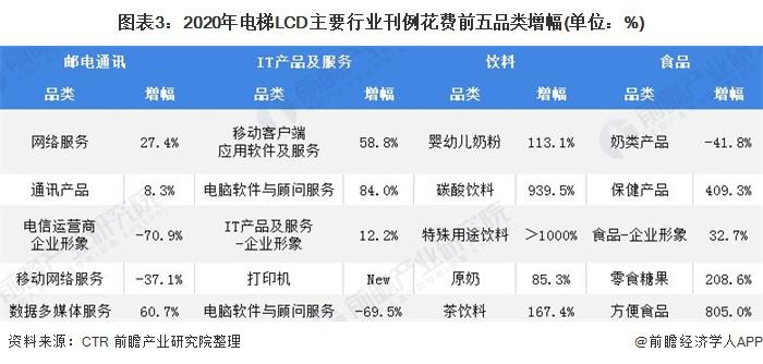 图表3:2020年电梯LCD主要行业刊例花费前五品类增幅(单位:%)