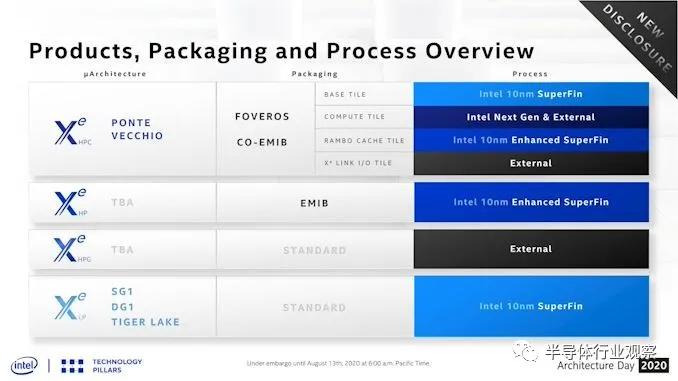 英特尔发布IDM 2.0战略:7nm、两座晶圆厂和晶圆代工等