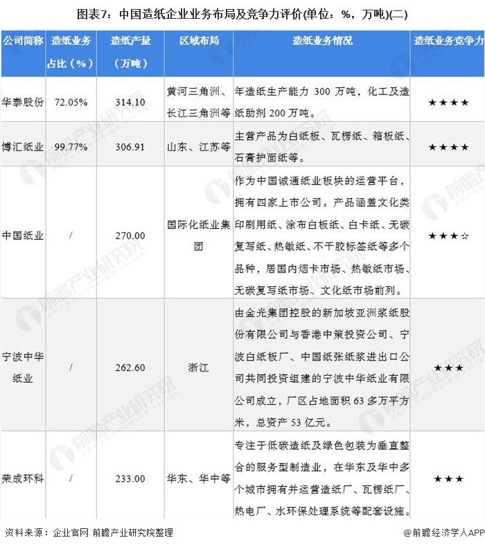 图表7:中国造纸企业业务布局及竞争力评价(单位:%,万吨)(二)