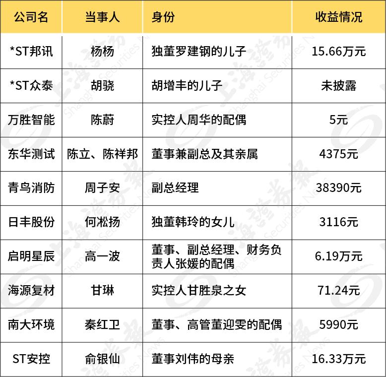 "A股董监高短线交易众生相"":有人神操作"""