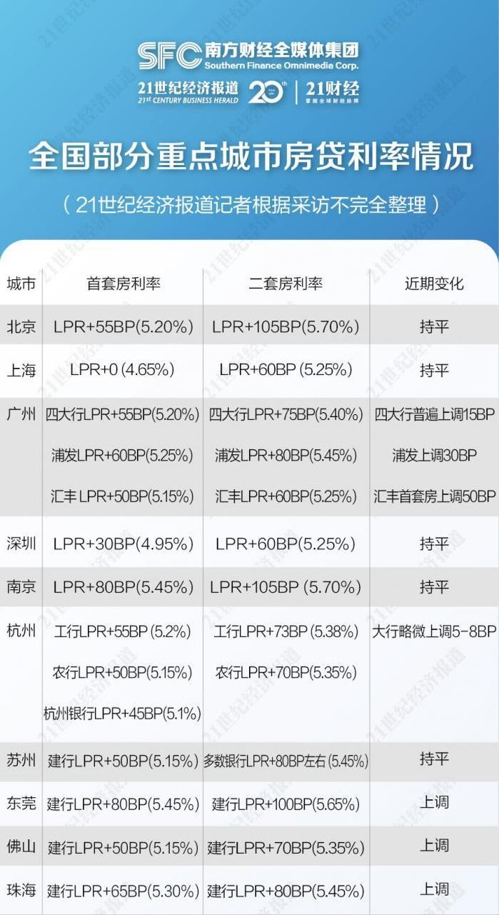 全国10个重点城市房贷利率调查:上海首套房最低利率仅为4.65%