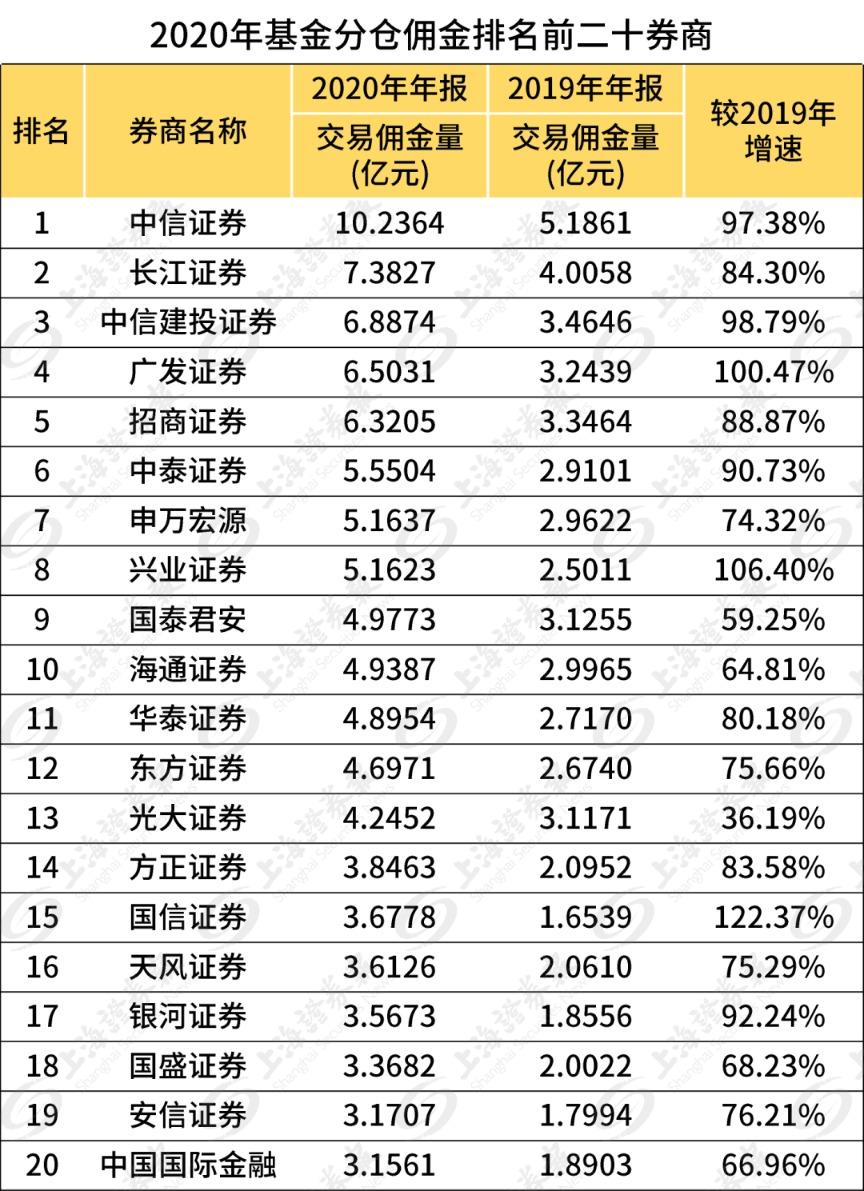 券商分仓佣金去年大增八成!中信、长江、中信建投蝉联三甲