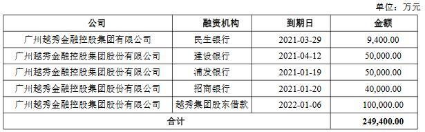 越秀金控:深交所上市的10亿元公司债券票面利率为3.59%