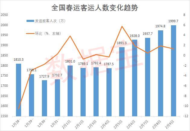 """不同的春节:大中城市的""""本地过年""""人数因火""""家庭经济""""和本地旅游而增加了4800万"""