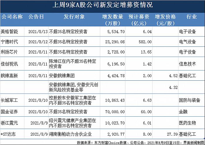 上周新增定增融资686亿 宁德时代582亿 忠旺集团二度借壳*ST中房落空