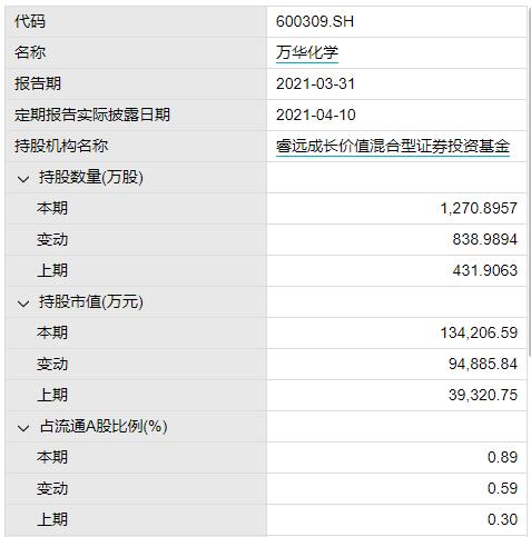 北京免费股票开户-睿远基金傅鹏博脱手了!一季度加仓周期股万华化学和高能环境
