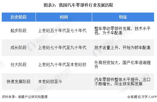 图外2:吾国汽车零部件走业发展历程