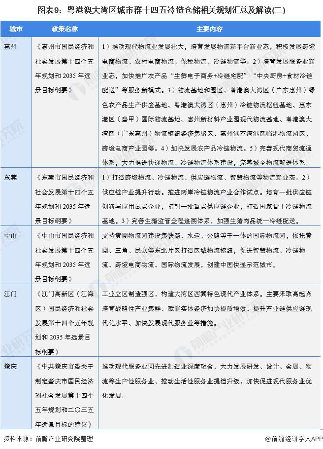 图表9:粤港澳大湾区城市群十四五冷链仓储相关规划汇总及解读(二)