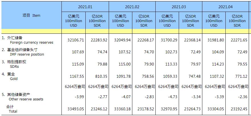中国4月外汇储备31981.8亿美元