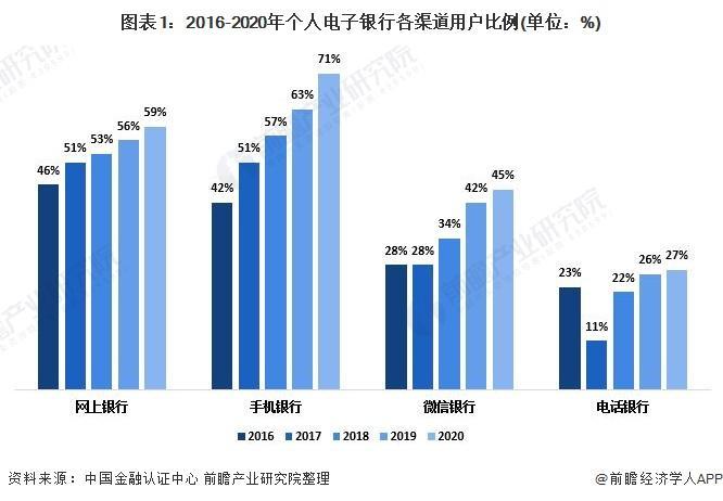 2020年中国电子银行业市场现状与竞争格局分析 小微企业电子银行渗透率增长平缓