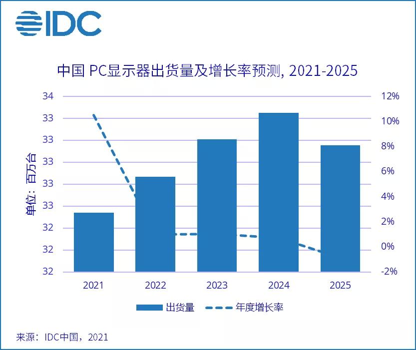 上半年中国PC显示器市场整体出货量1557万台 同比增长24.7%