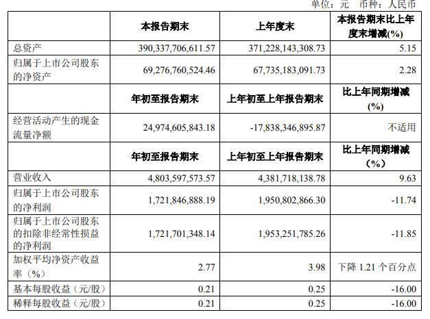 一号站平台中信建投:一季度净利17.22亿元 同比降11.74%