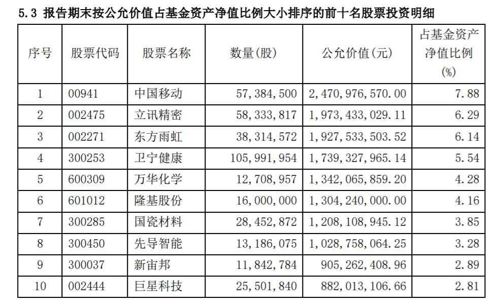 冠军基金经理林英瑞重仓宣布,今年第一季度,陈光明的瑞源基金对该股票进行了猛击。
