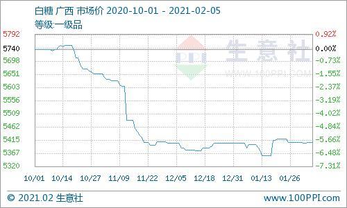 白糖预估减产 价格上涨