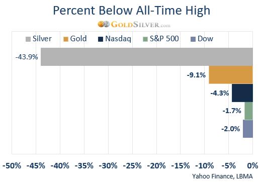 不要光盯着黄金!两张图给投资者传递信息:准备好买入白银了吗?