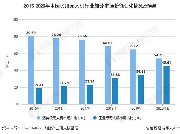 2015-2020年中国民用无人机行业细分市场份额变化情况及预测