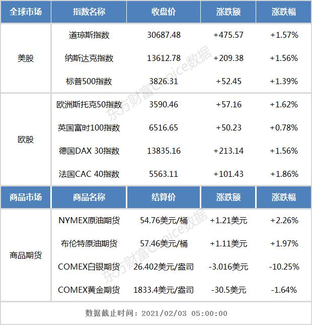隔夜外盘:欧美股市集体收涨 COMEX白银期货重挫逾10%_外汇账户