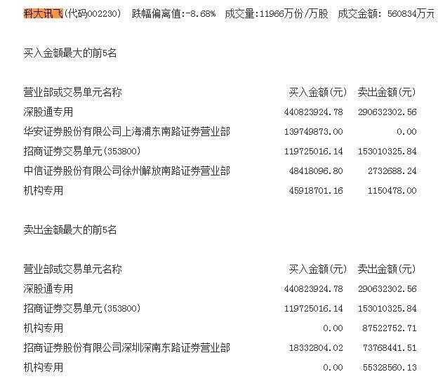 科大讯飞后期闪电崩盘极限!两个机构的席位售出1.43亿元