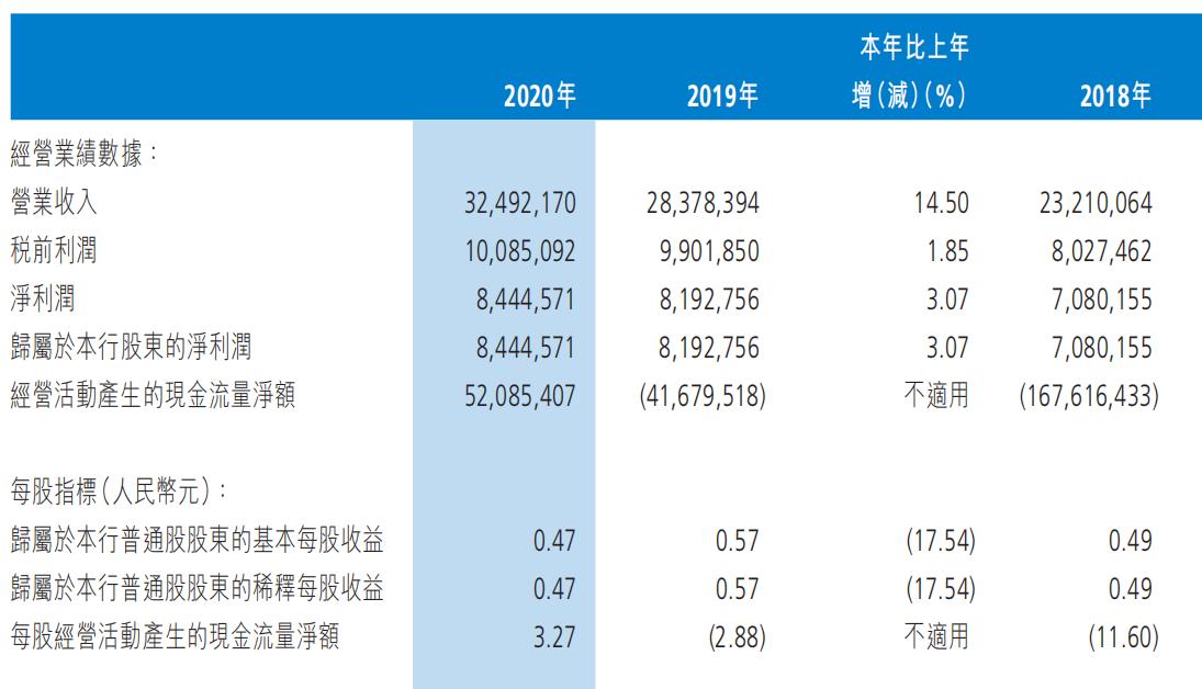 渤海银行2020年部分利润表