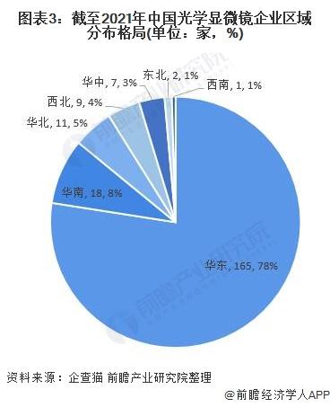 图表3:制止2021年中国光学显微镜企业地区漫衍名堂(单元:家,%)