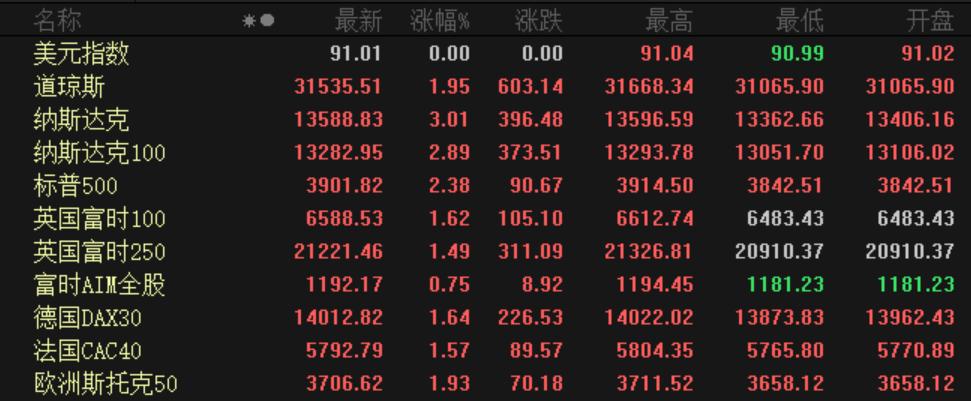 """全球股市逆袭,意味着暴涨!巴菲特股东信:千万不要""""做空""""美国!"""