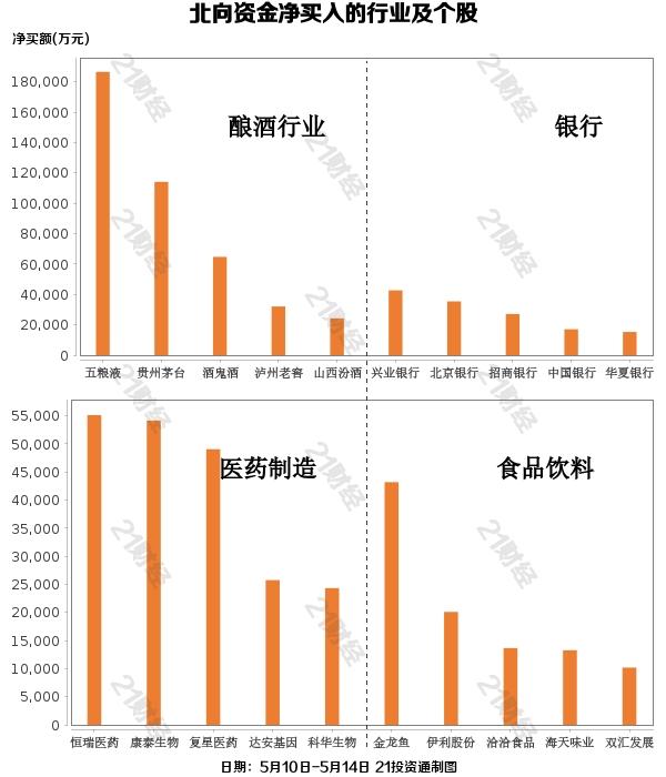 聪明的钱又回来了!超过40亿元人民币重新集中在葡萄酒行业,这些股票集中在增加头寸上(清单)