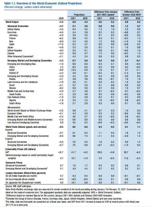 世界经济展望报告