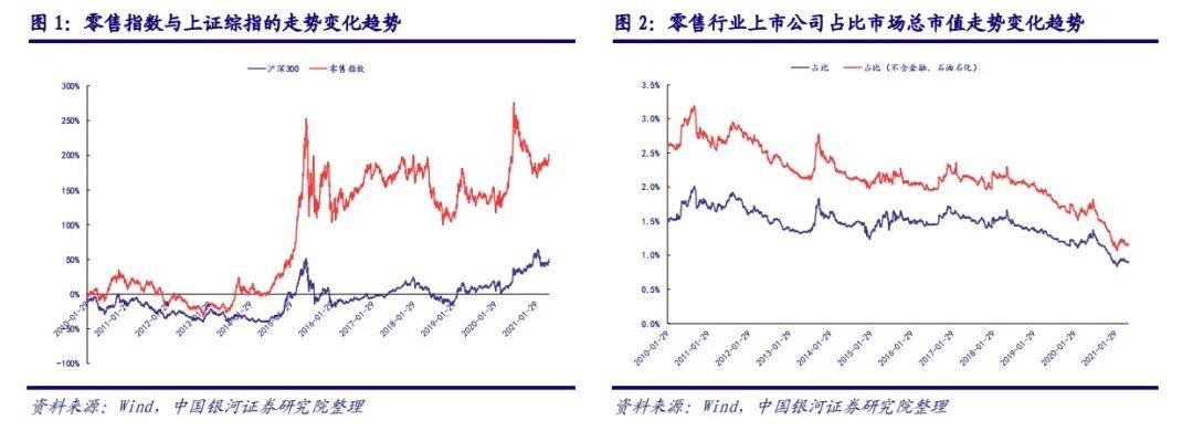 中国银河证券:6月重点关注618电商大促与端午节消费表现 维持推荐全渠道发展的优质标的