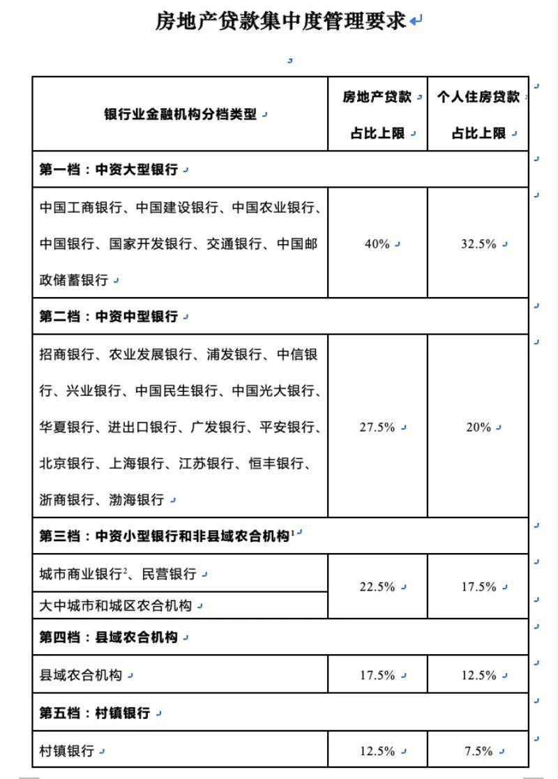 上海上调小银行房贷占比上限 小银行可以喘口气了?