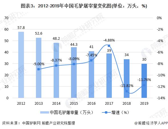 图外3:2012-2019年中国毛驴屠宰量变化图(单位:万头,%)