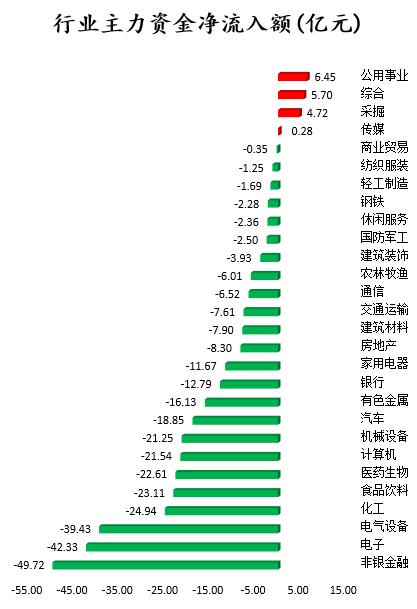 数据审查|非银行金融,电子和其他行业的主要资金撤出多头和榜单机构持有13股股票