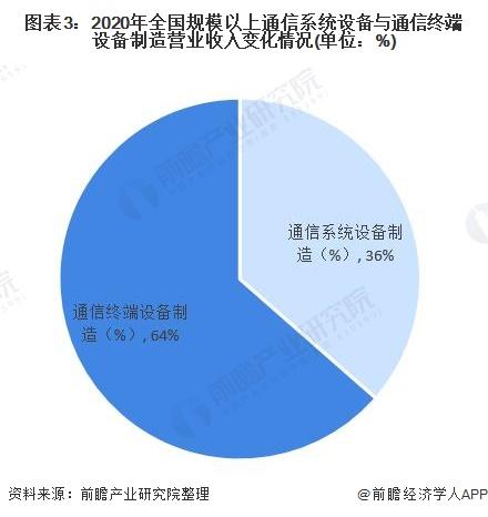 图表3:2020年世界局限以上通讯体系装备与通讯终端装备制造业务收入变革环境(单元:%)