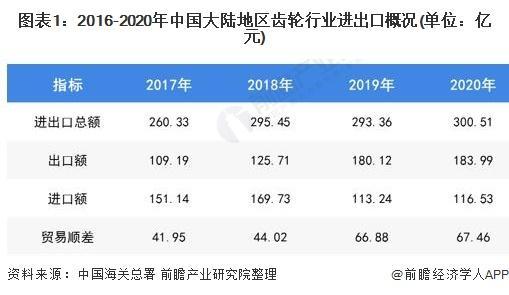 2021年中国齿轮行业进出口现状及发展趋势分析 贸易顺差将进一步扩大