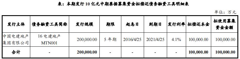 电力建设地产:成功发行10亿元中期票据,票面利率4.18%