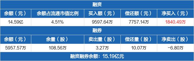 中直股份:融资融券余额合计15.19亿元