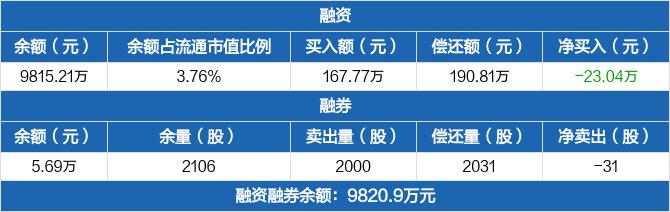福光股份:融资余额9815.21万元,较前一日下降0.23%