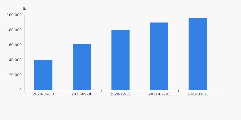 南风化工股票:南风化工股东户数下降3.59%,户均持股9.