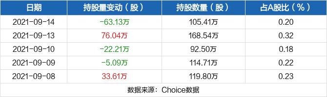 浙江富润09月14日被沪股通减持63.13万股 最新持股量为105.41万股