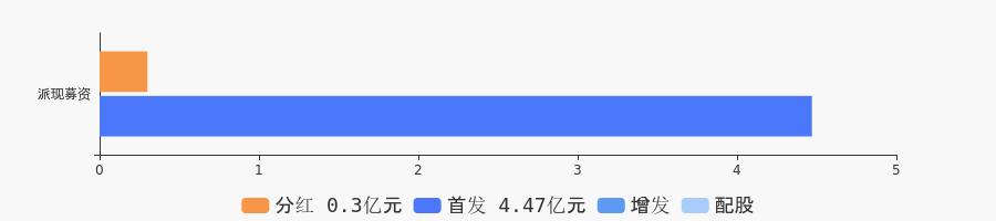 东方嘉盛:东方嘉盛2020年度拟10派1.43元