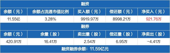 同仁堂融资余额11.55亿元 融券卖出2.54万股