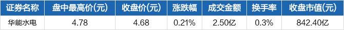 华能水电盘中最高4.78元,股价创近一年新高