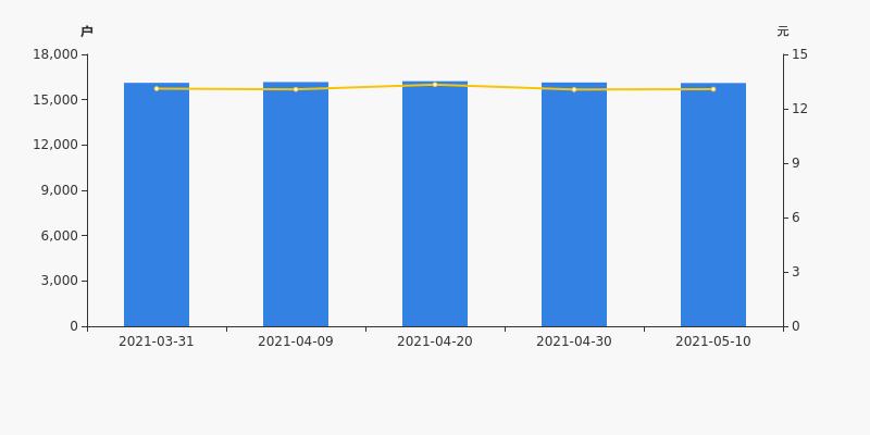 欧亚集团股票:欧亚集团股东户数减少34户,户均持股1